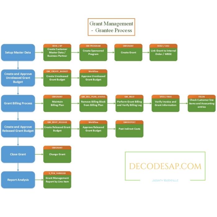 GM Process