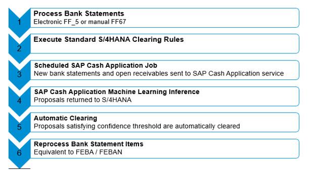 KEY FEATURES OF SAP S/4 HANA FINANCE – 1709 ON-PREMISE – SAP
